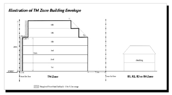 BuildingEnvelope